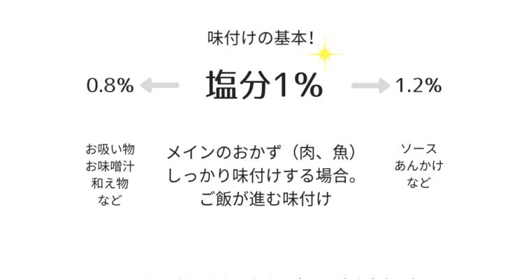 味付けの基本★醤油・酒・みりんの黄金比率★